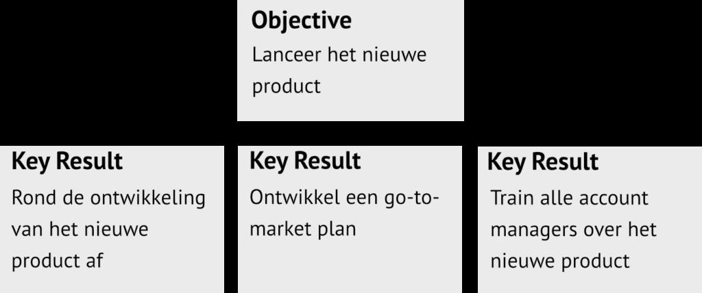 objective en key results