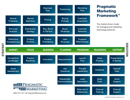 pragmatic marketing institute