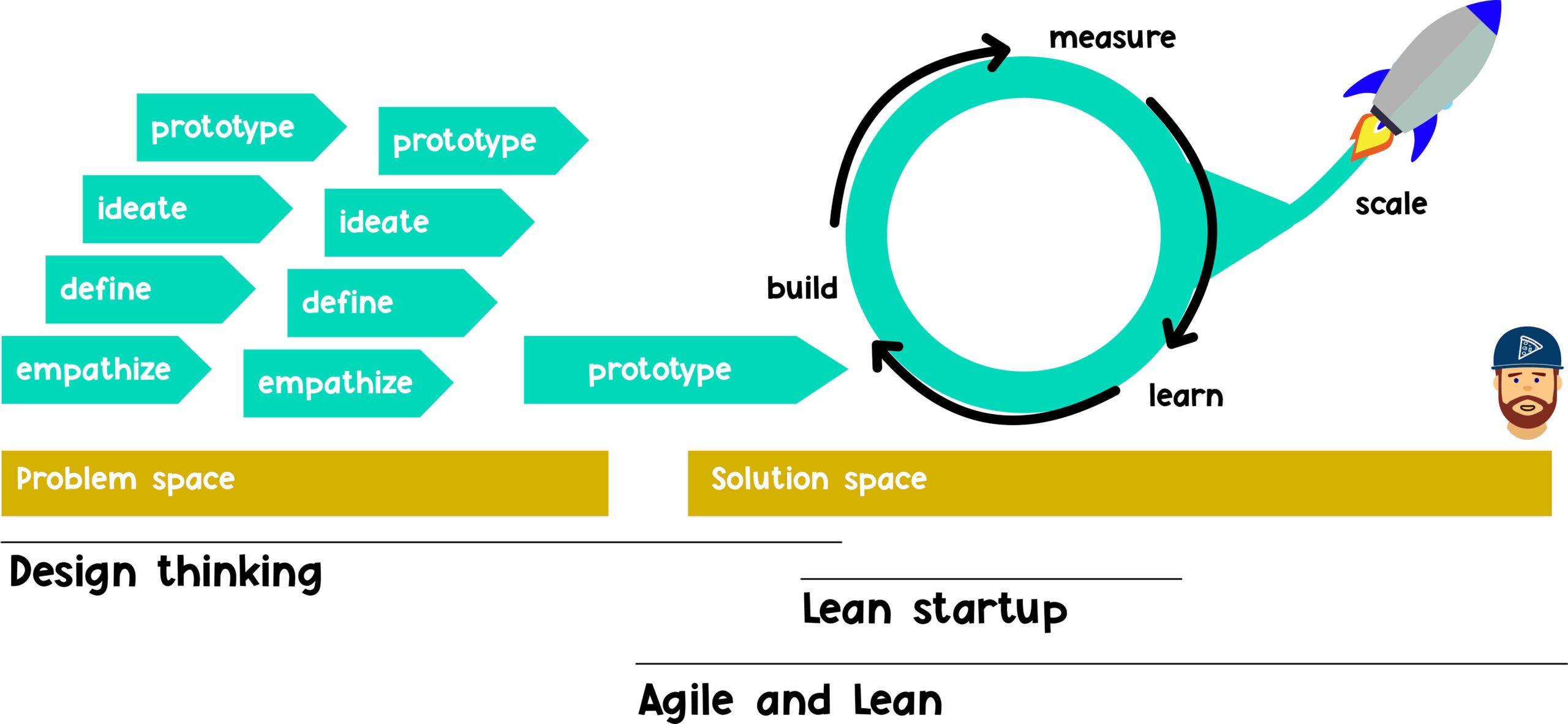 agile leanstartup lean design thinking