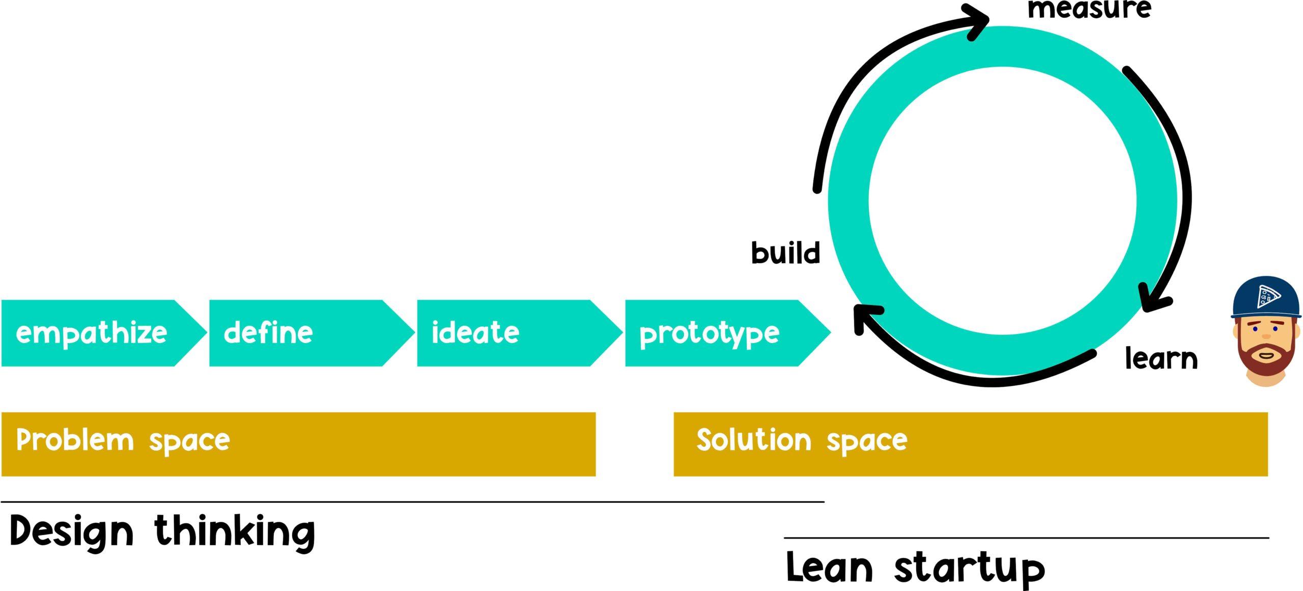 build measure learn