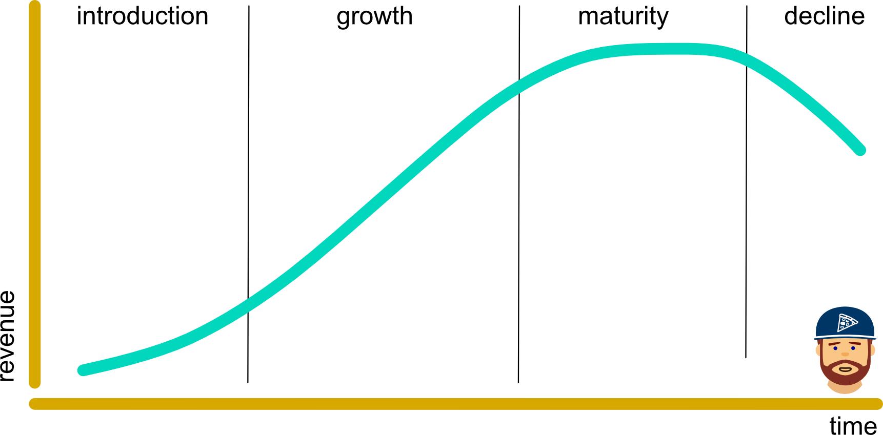 product maturity model
