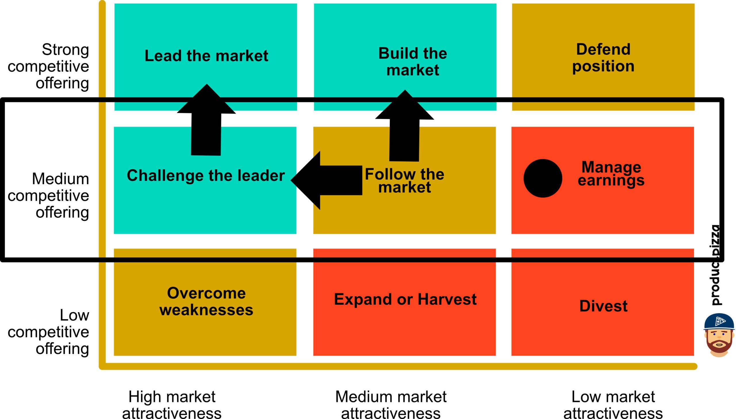 medium competitive offering GE matrix