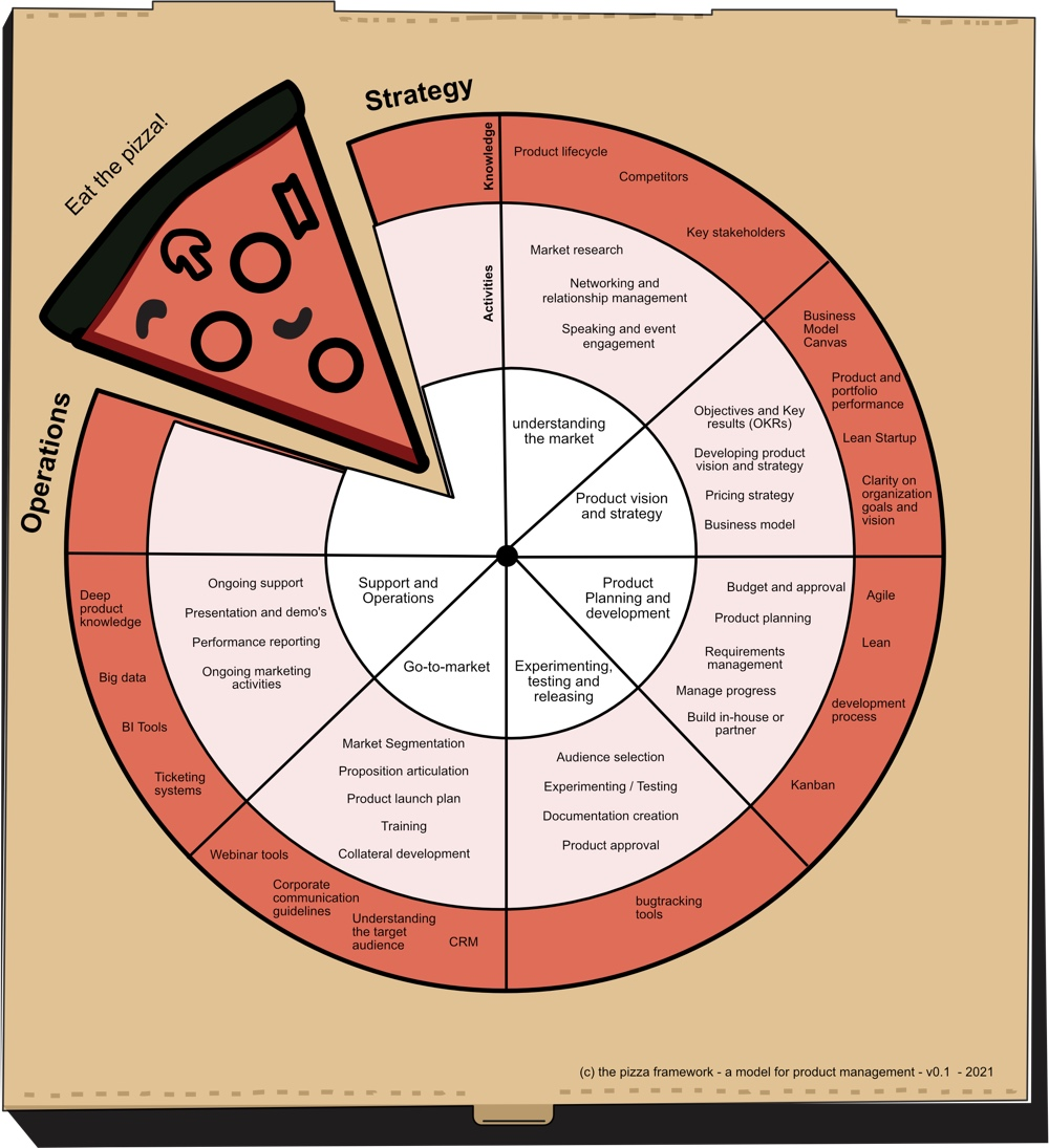 pizza model for product management